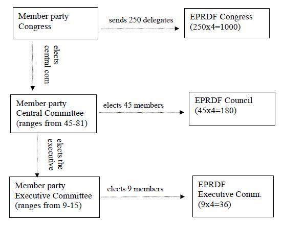 EPRDF - leadership & election structure as of Year 2013