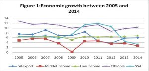 Figure 1 - economic growth between 2005 and 2010