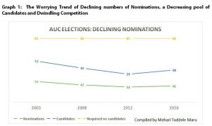 Graph 1 - The Worrying Trend of Declining numbers of Nominations, a Decreasing pool of Candidates and Dwindling Competition