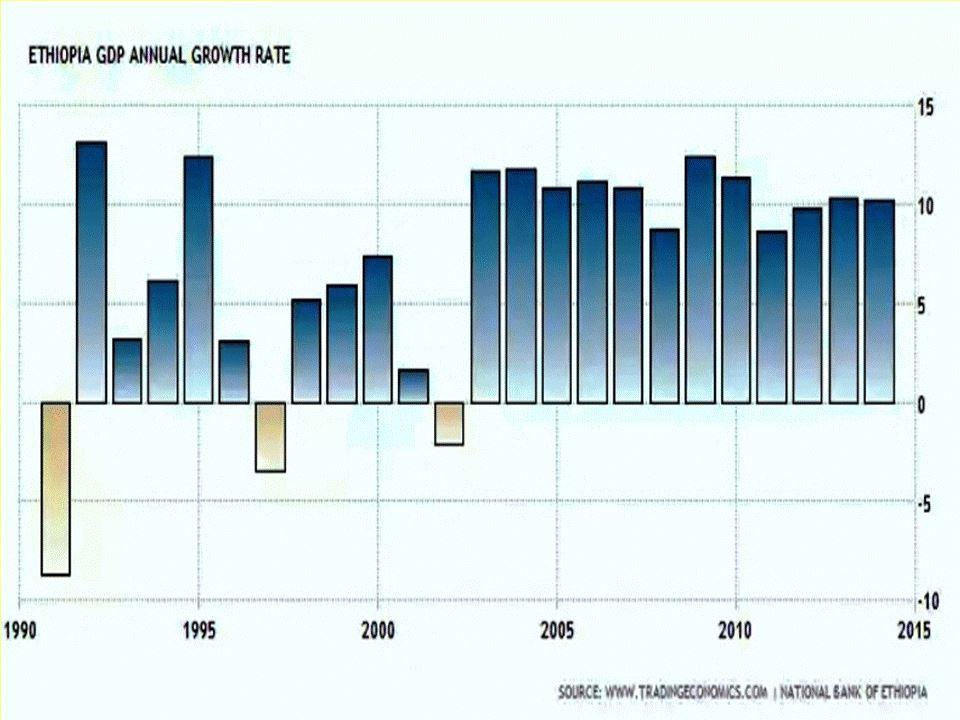 Chart - Ethiopia GDP 1991-2014
