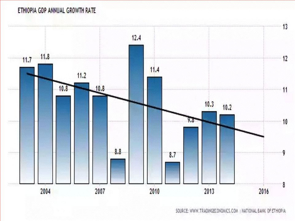 Chart - Ethiopia GDP growth 2003 -2014
