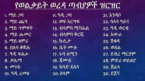 Table - List of places in Wolqait, Tigrai, Ethiopia