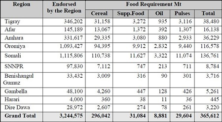 Ethiopia - Affected population and Relief Food Requirements by Region [January - June 2012]