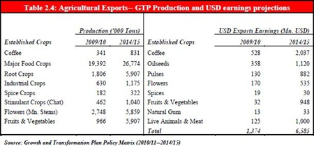 Ethiopia - Agricultural Exports - GTP Production and USD earnings projections [year 2009 - 2015]