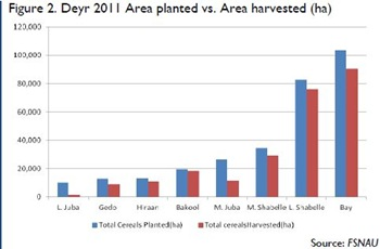 Somalia - Deyr 2011 Area planted vs Area harvested (ha)