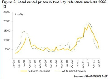 Somalia - Local cereal prices in two key reference markets 2008 - 2012