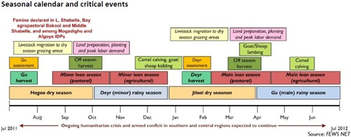 Somalia - Seasonal calendar and critical events (July 2011 - July 2012)