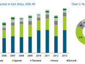 Table- East-Africa Coffee production 2004-2013