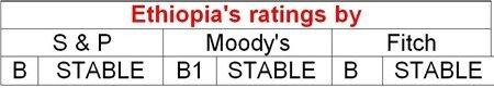 Ethiopias rating by major credit rating agencies