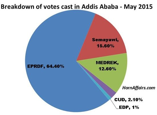 Chart - Breakdown of votes cast in Addis Ababa, Ethiopia - May 2015