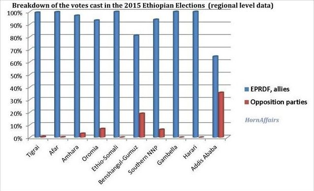 Chart - Ethiopian 2015 election - regional level data