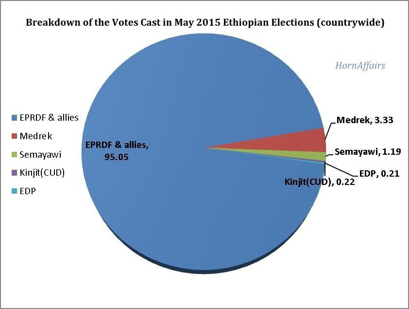Chart - Ethiopian 2015 elections - countrywide data