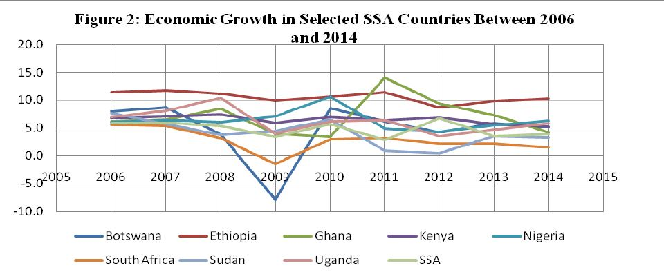 Figure 2 - Economic growth in selected SSA countries 2006 and 2014