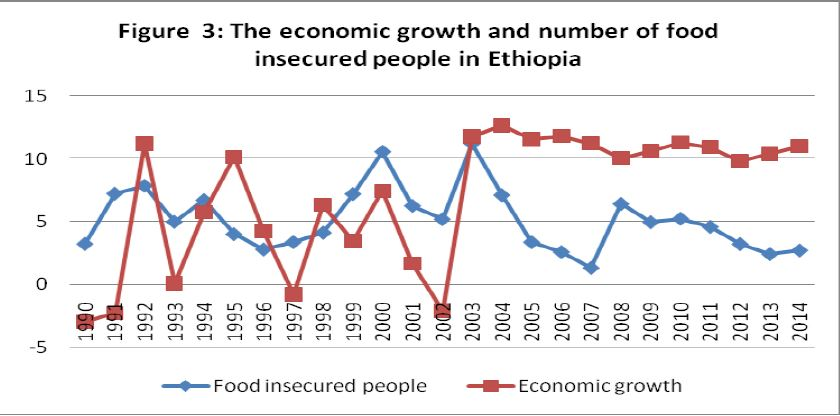 Figure 3 - Economic growth and number of food insecured people in Ethiopia