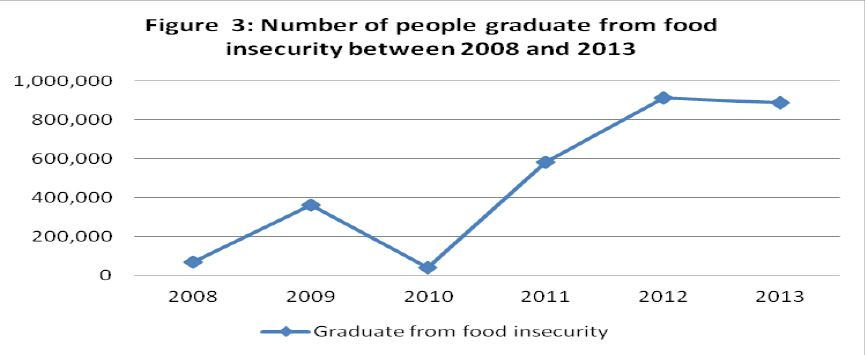 Figure 3 - Number of people graduate from food insecurity between 2008 and 2013