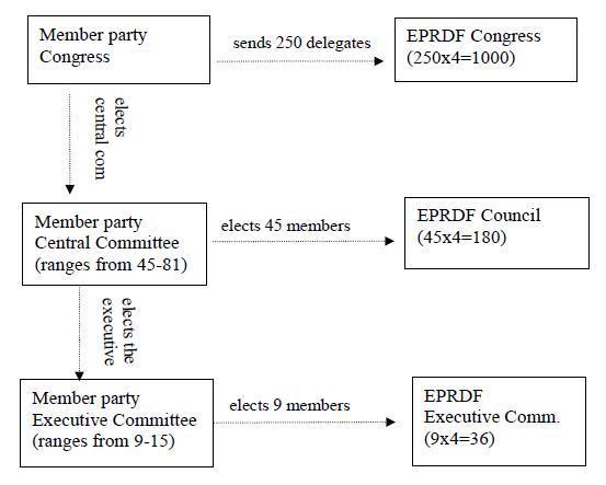 Image - EPRDF's organizational chart  (Organogram) as of Year 2013