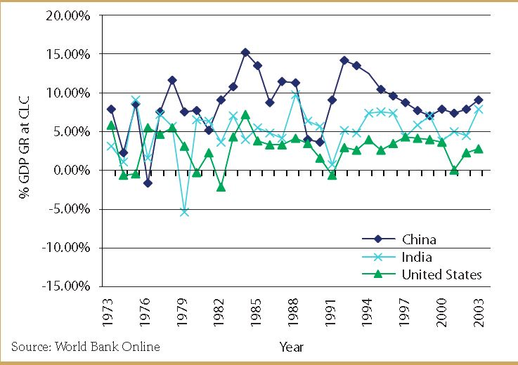 Figure 5 - GDP growth of China and India compared to that of the United States, 1973–2003 (constant local currency — CLC)