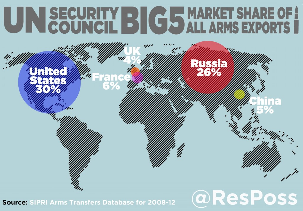 Info graphic: Arms exporters market share, 2013 [Credit: SIPRI]