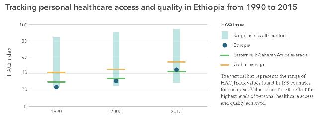 Figure - Tracking personal healthcare access and quality in Ethiopia from 1990 to 2015